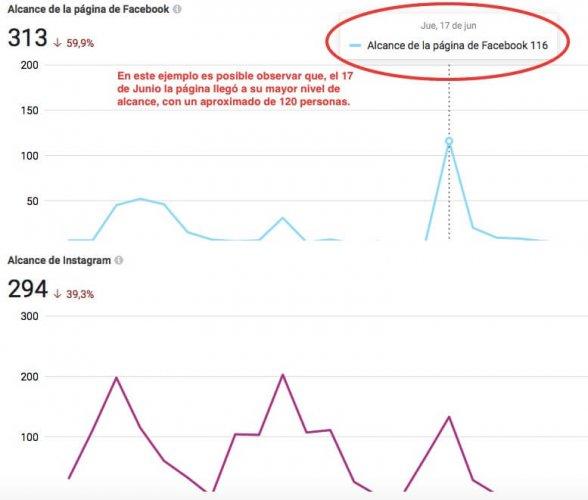 Alcance facebook e instagram